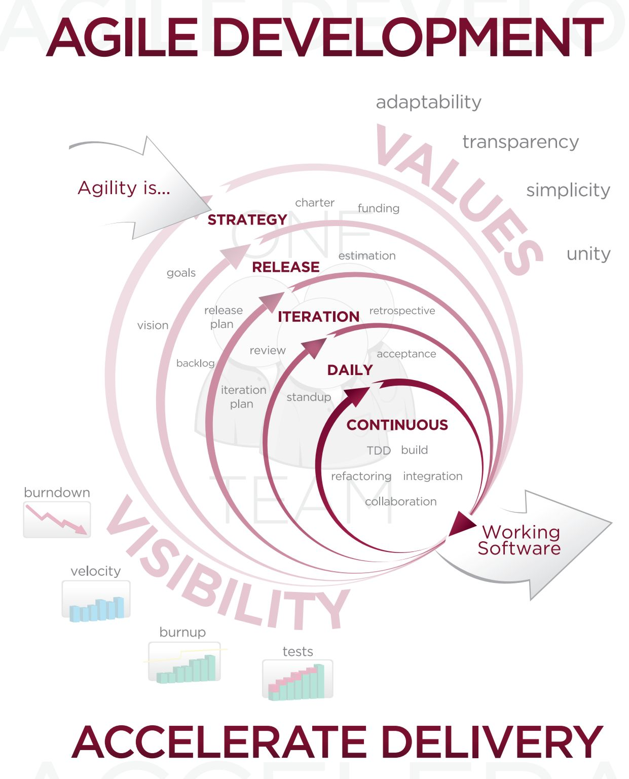 post agile checklist - What Is Agile Methodology Pdf