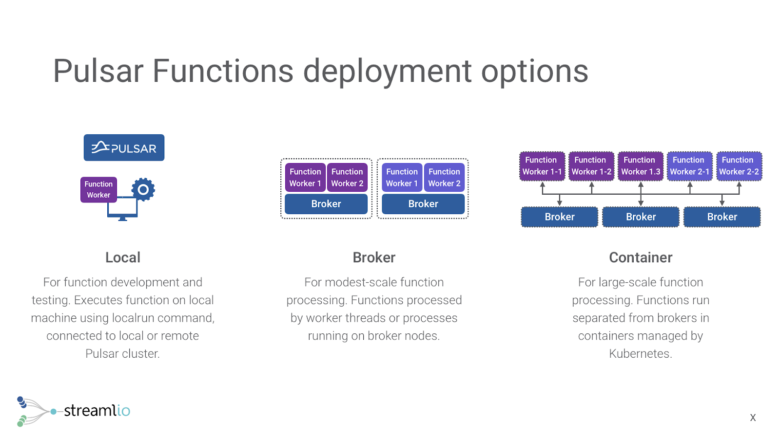 Reducing Operational Overhead with Pulsar Functions | Jesse